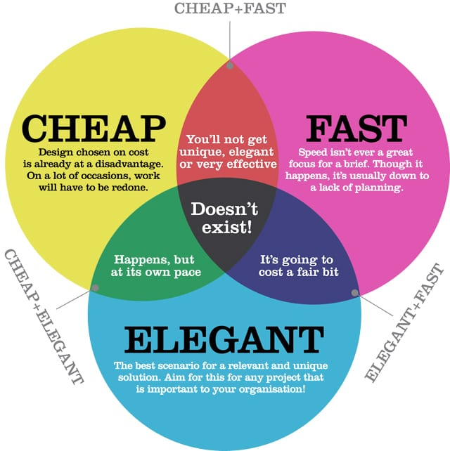 When given the choice between 'Cheap', 'Fast' and 'Elegant' pick one; Elegance